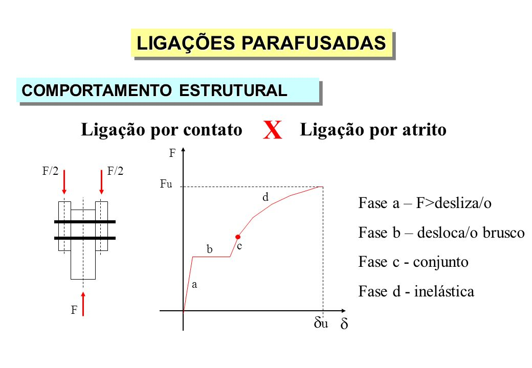 X LIGAÇÕES PARAFUSADAS Ligação por contato Ligação por atrito