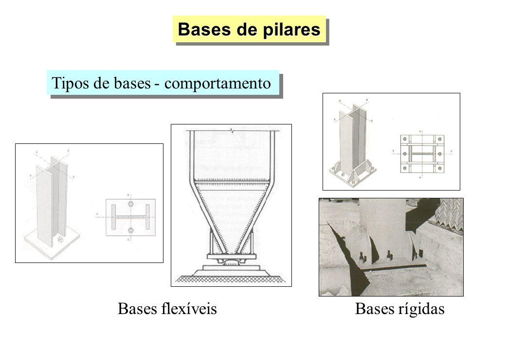 Bases de pilares Tipos de bases - comportamento Bases flexíveis