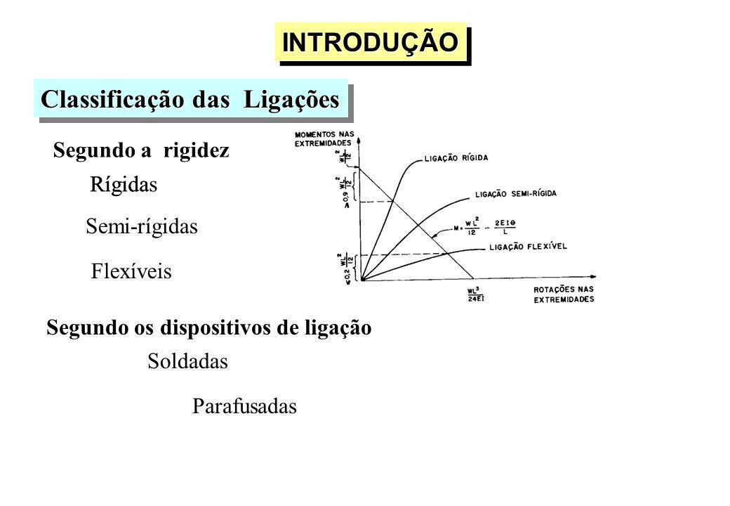 Classificação das Ligações