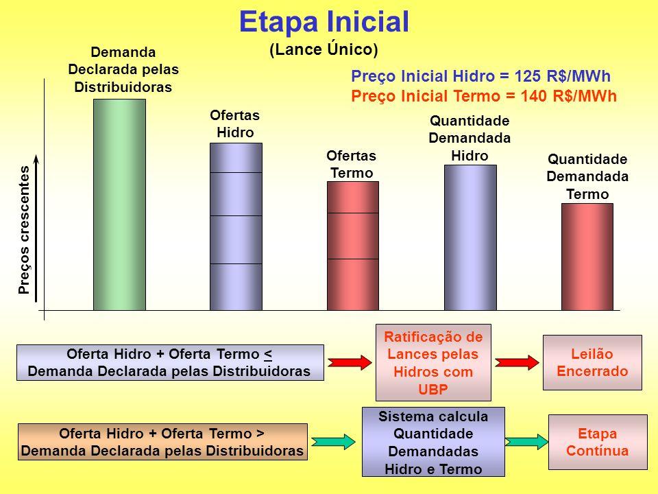 Etapa Inicial (Lance Único) Preço Inicial Hidro = 125 R$/MWh