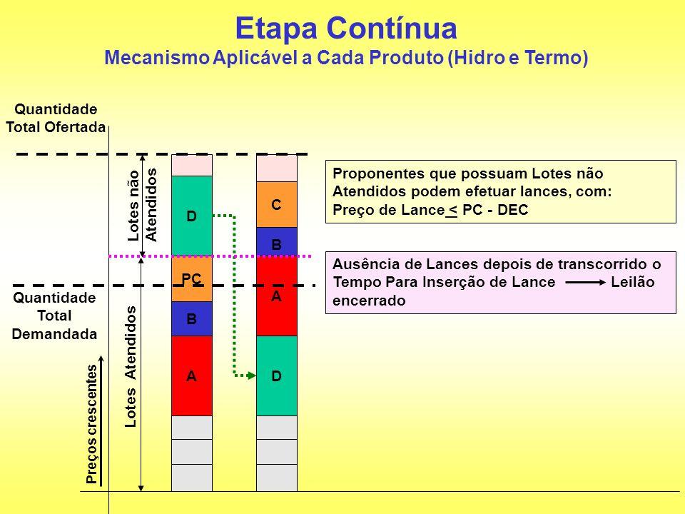Etapa Contínua Mecanismo Aplicável a Cada Produto (Hidro e Termo)