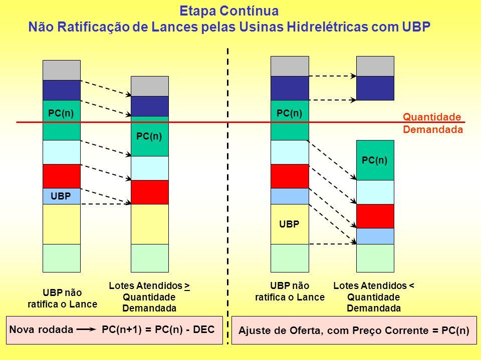 Não Ratificação de Lances pelas Usinas Hidrelétricas com UBP