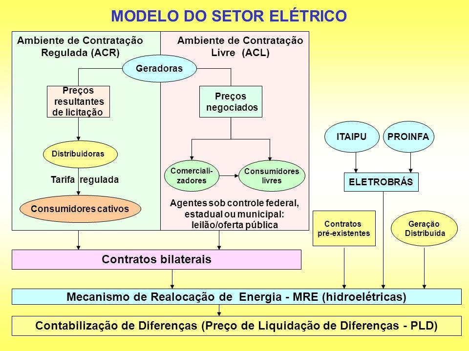 MODELO DO SETOR ELÉTRICO