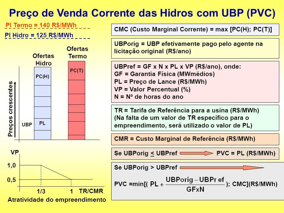 Preço de Venda Corrente das Hidros com UBP (PVC)