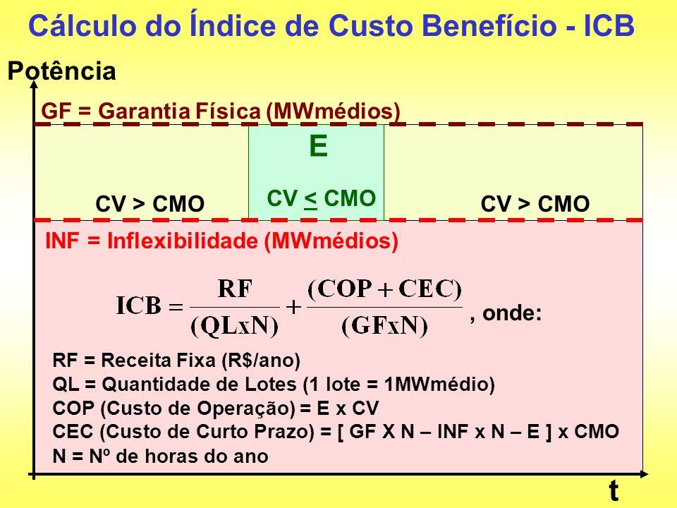 Cálculo do Índice de Custo Benefício - ICB