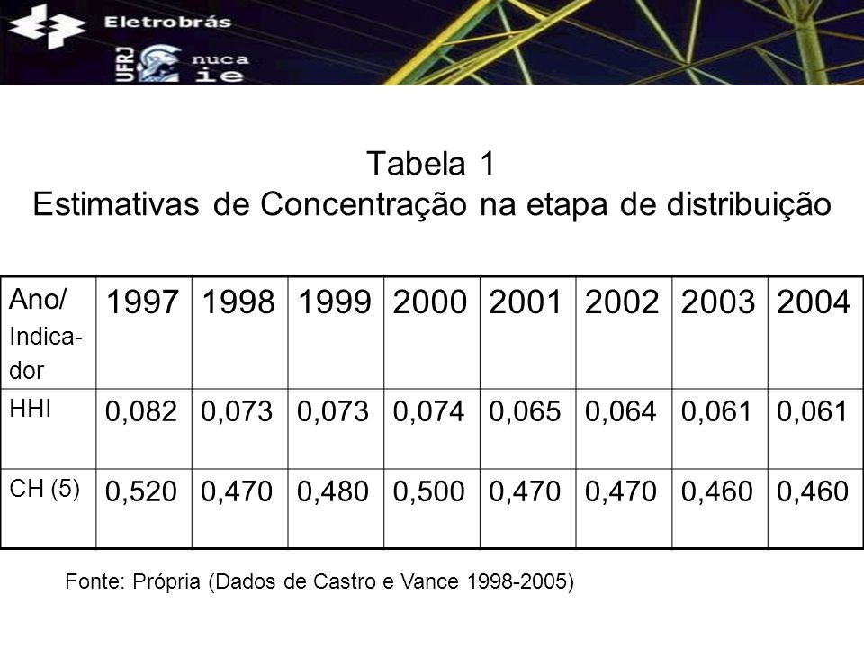 Tabela 1 Estimativas de Concentração na etapa de distribuição