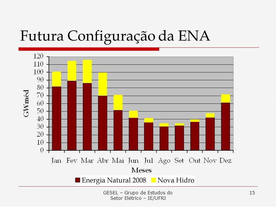Futura Configuração da ENA