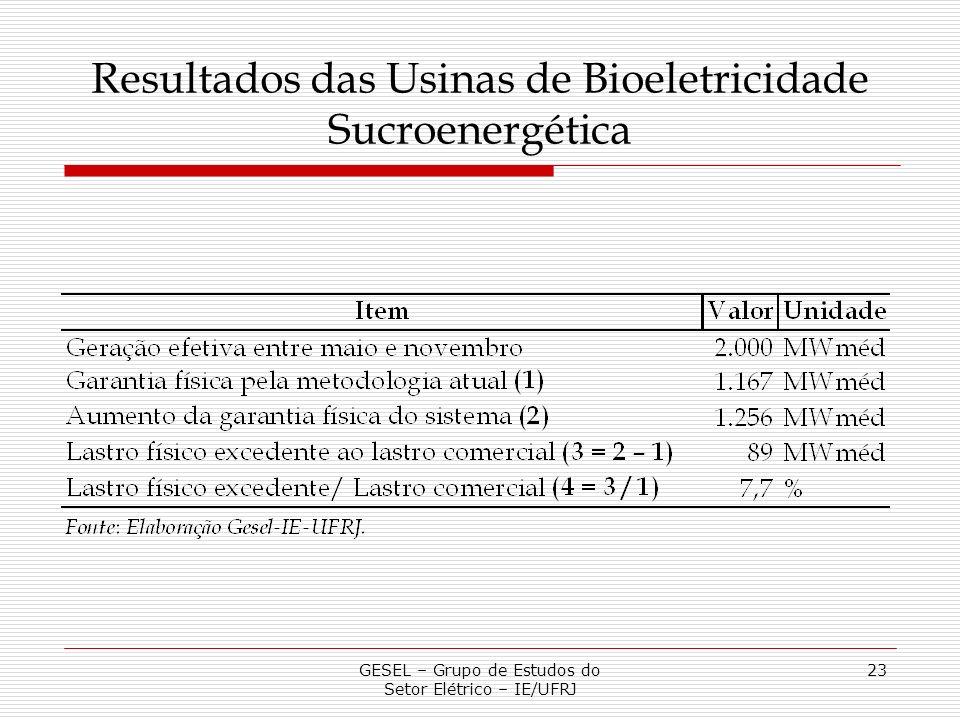 Resultados das Usinas de Bioeletricidade Sucroenergética