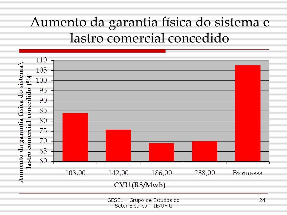 Aumento da garantia física do sistema e lastro comercial concedido