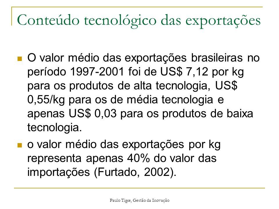 Conteúdo tecnológico das exportações