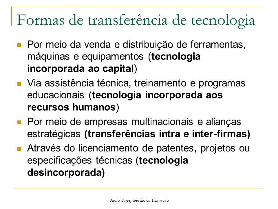 Formas de transferência de tecnologia