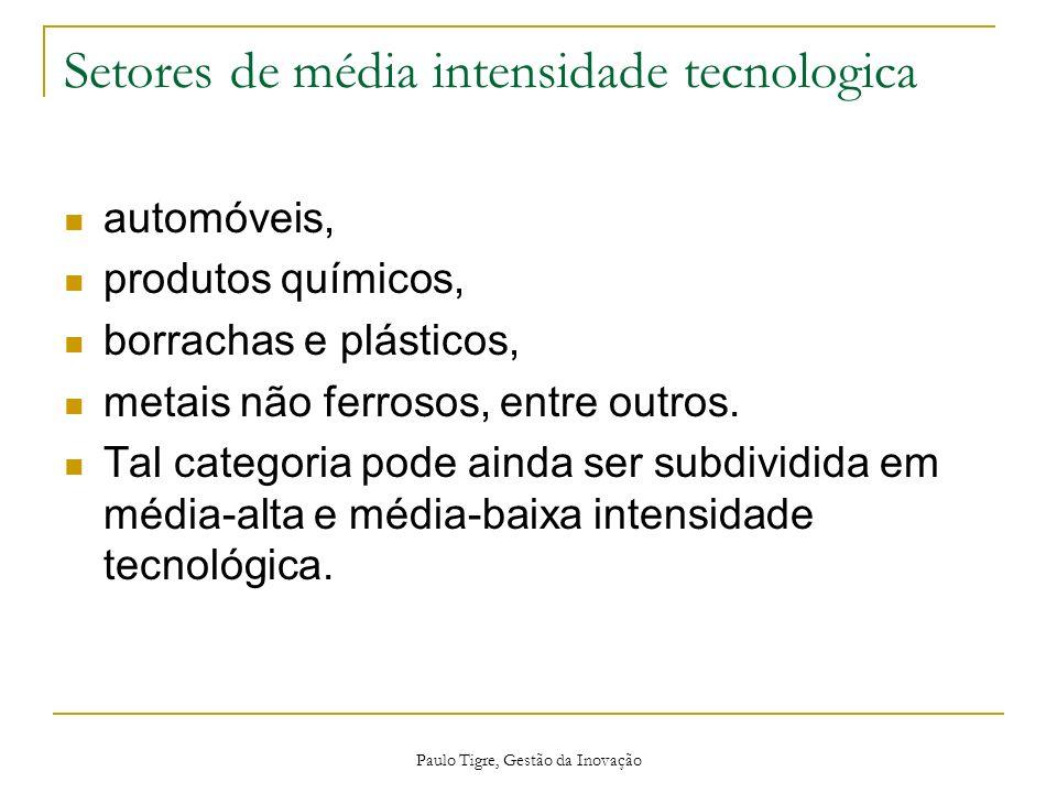 Setores de média intensidade tecnologica