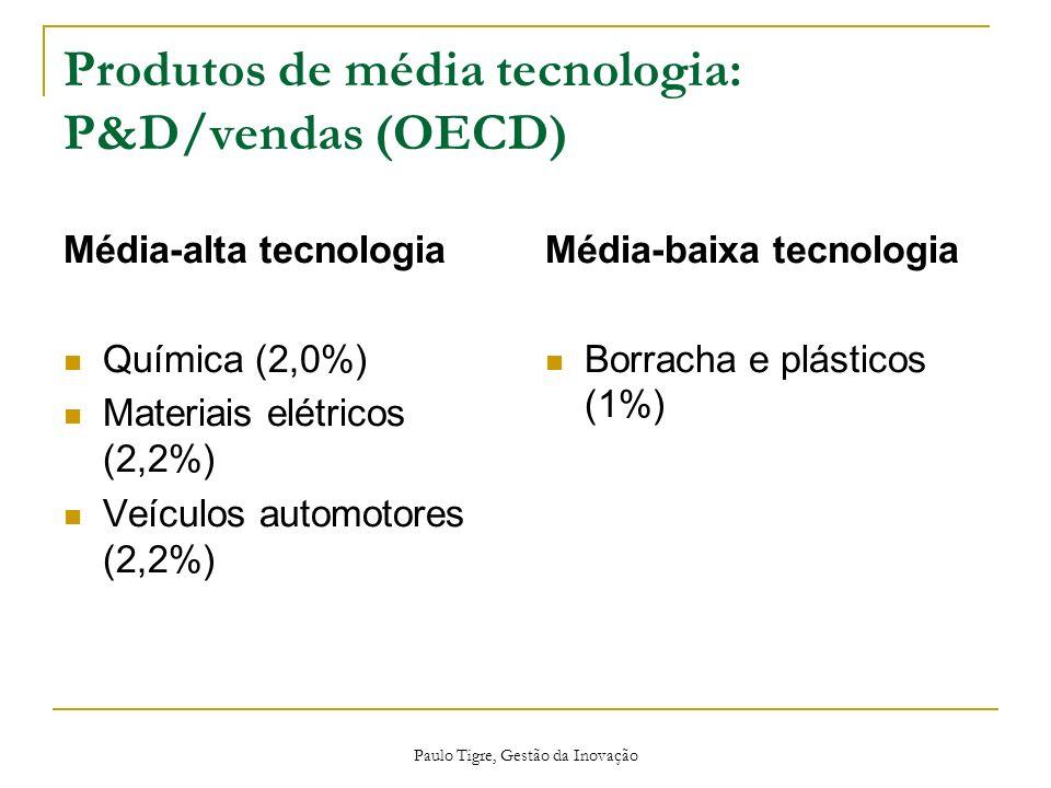 Produtos de média tecnologia: P&D/vendas (OECD)