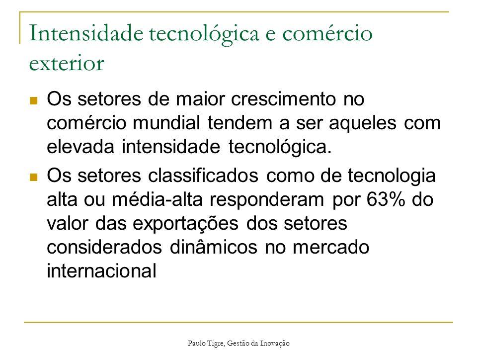 Intensidade tecnológica e comércio exterior