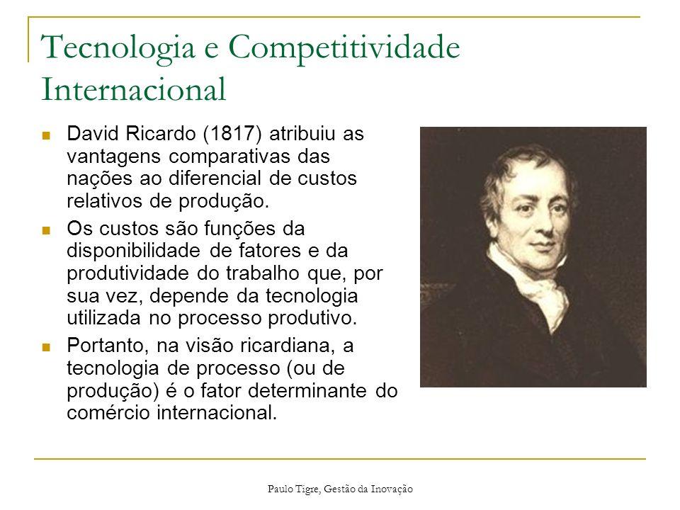 Tecnologia e Competitividade Internacional