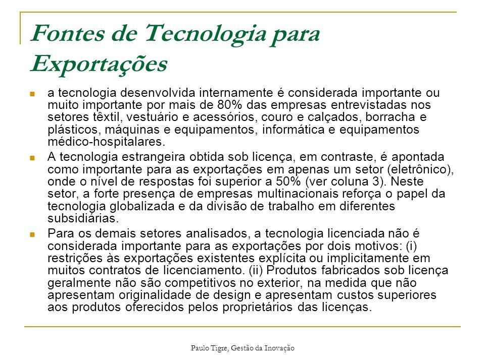 Fontes de Tecnologia para Exportações