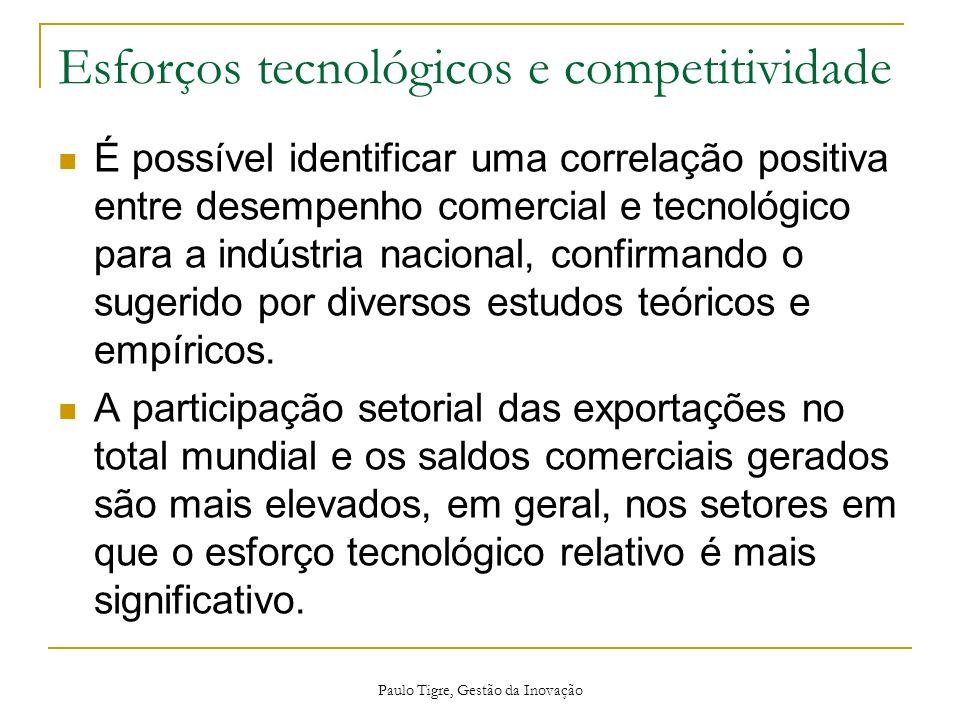 Esforços tecnológicos e competitividade