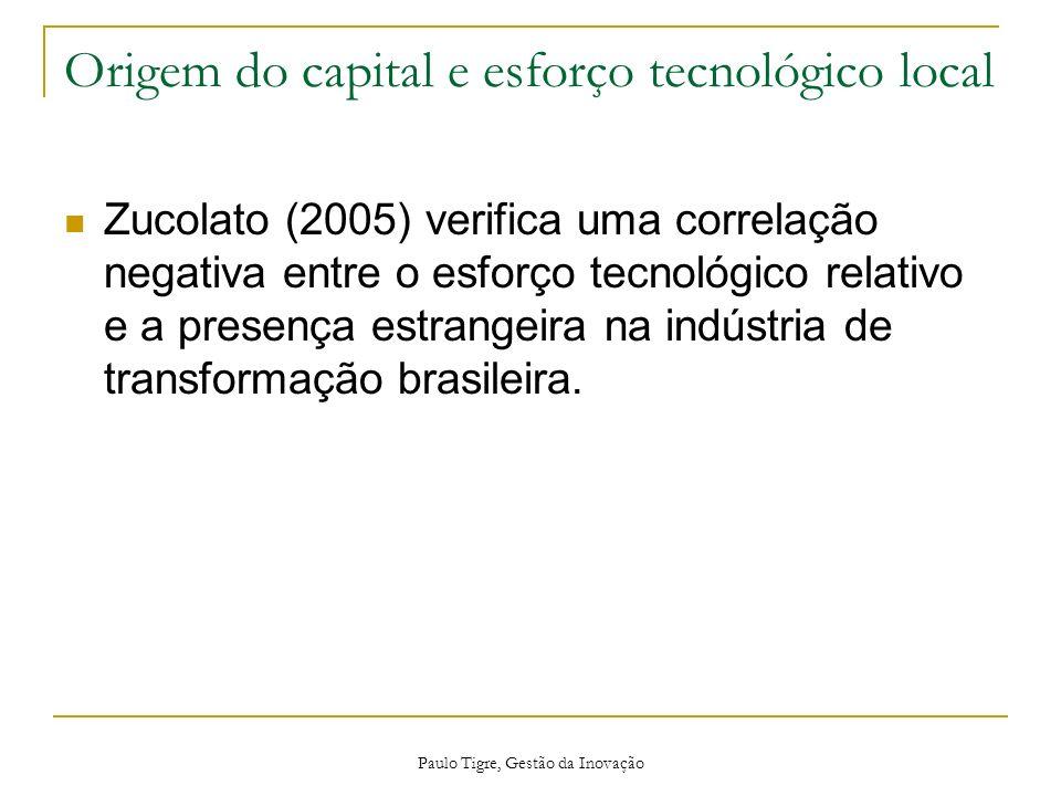Origem do capital e esforço tecnológico local