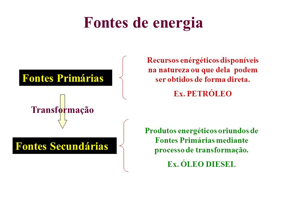 Fontes de energia Fontes Primárias Fontes Secundárias Transformação