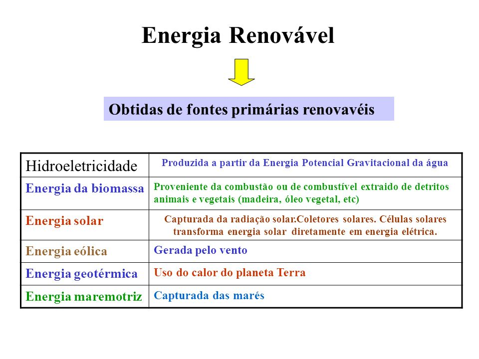 Produzida a partir da Energia Potencial Gravitacional da água