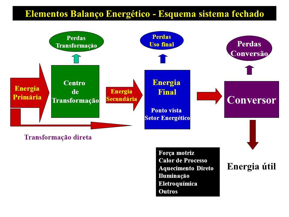 Elementos Balanço Energético - Esquema sistema fechado