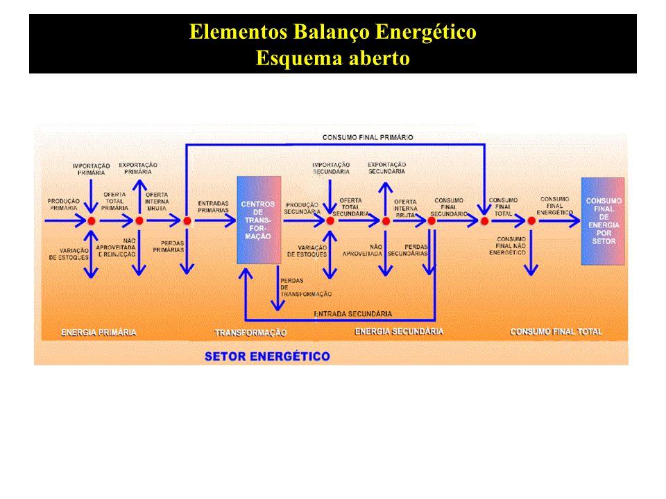 Elementos Balanço Energético
