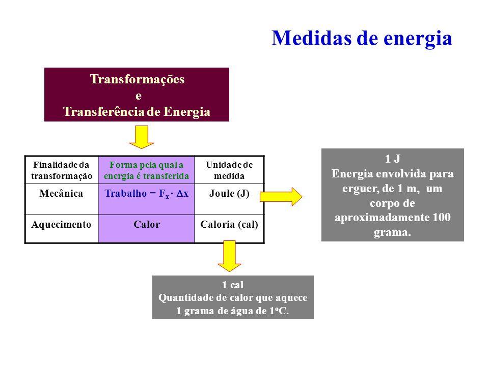 Medidas de energia Transformações e Transferência de Energia 1 J