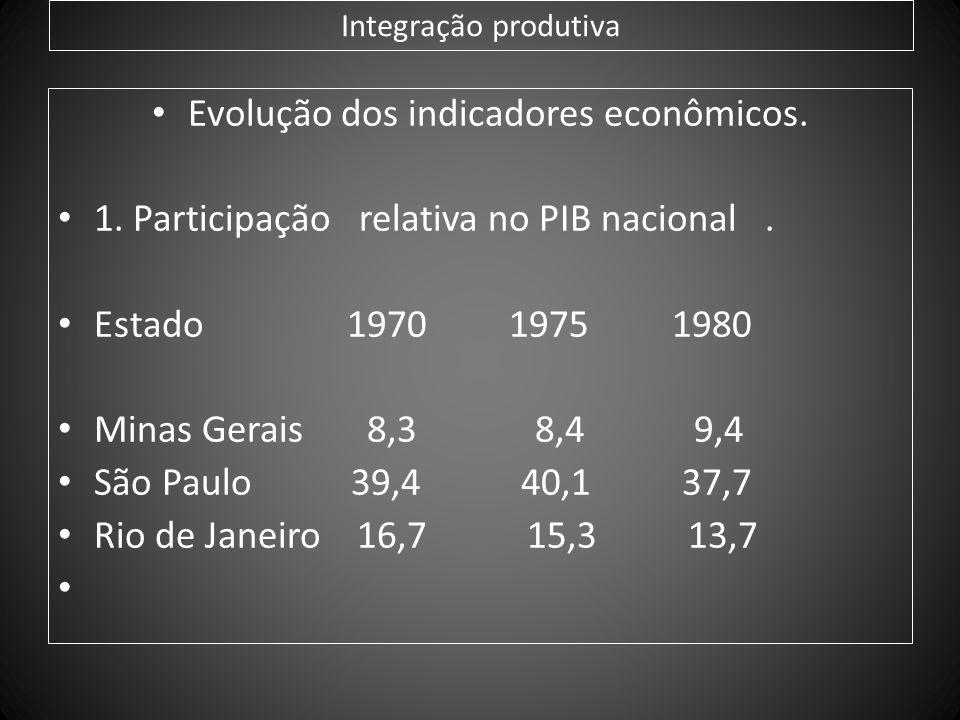 Evolução dos indicadores econômicos.