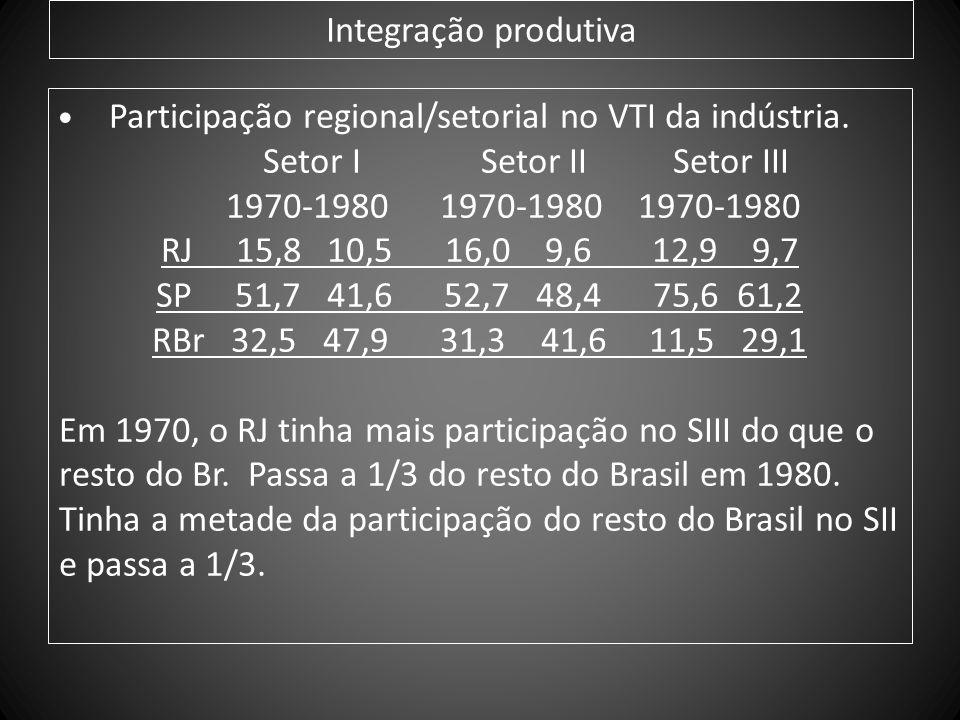 Participação regional/setorial no VTI da indústria.