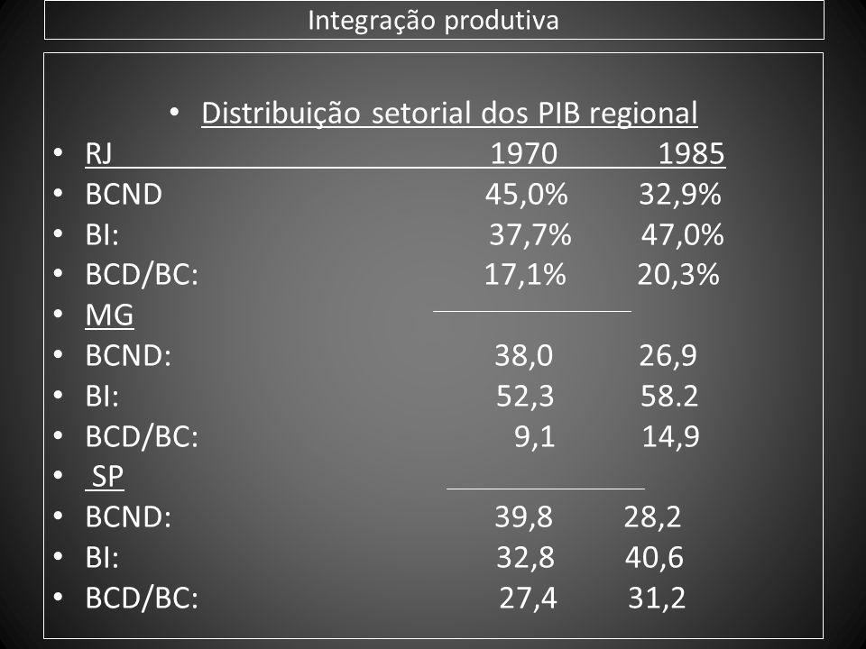 Distribuição setorial dos PIB regional