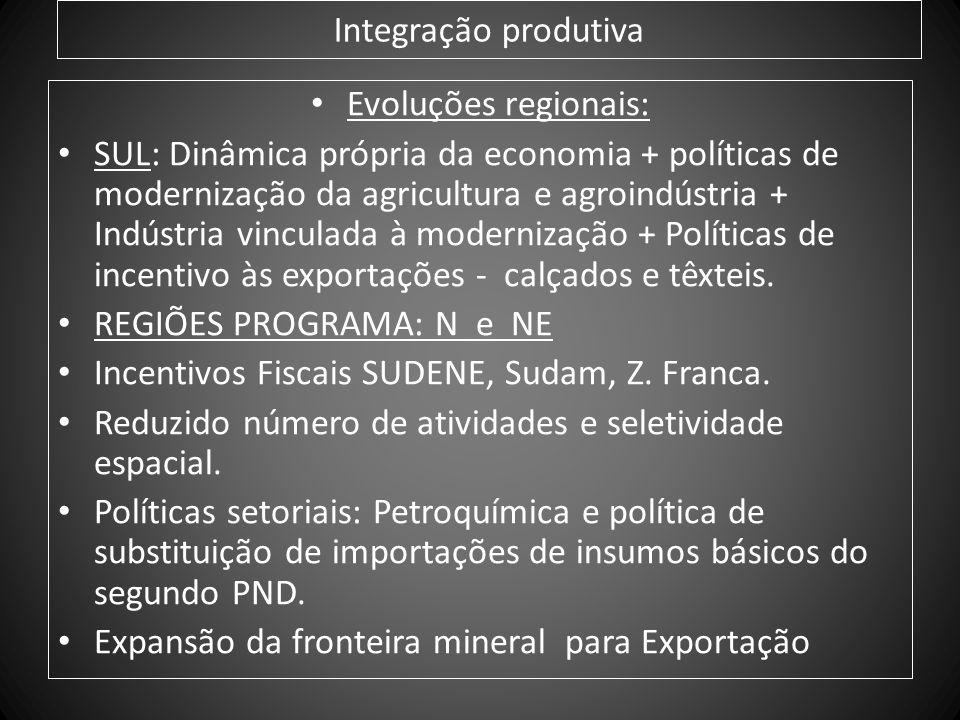 Integração produtiva Evoluções regionais:
