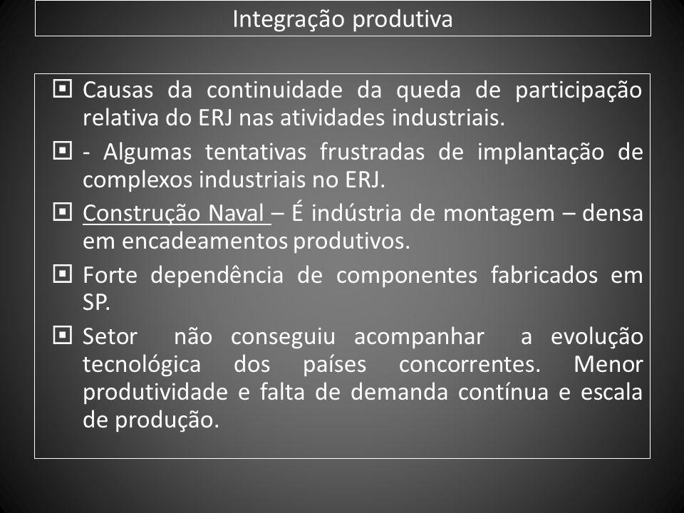 Integração produtiva Causas da continuidade da queda de participação relativa do ERJ nas atividades industriais.