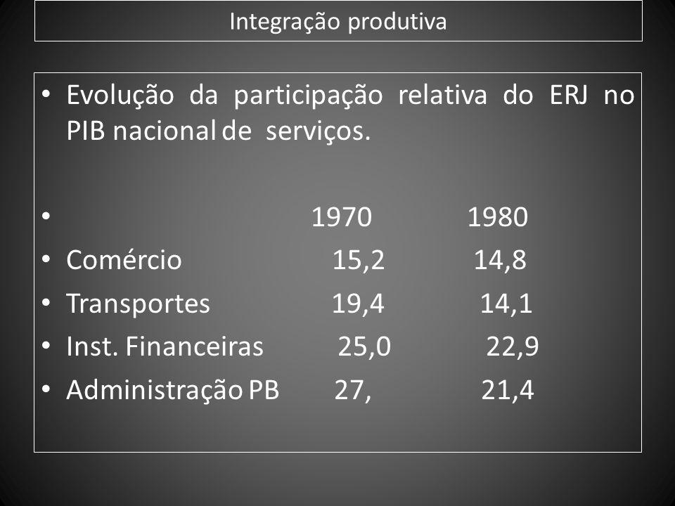 Evolução da participação relativa do ERJ no PIB nacional de serviços.