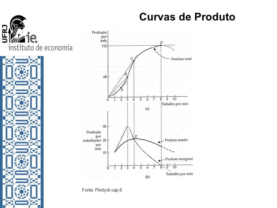 Curvas de Produto Fonte: Pindyck cap,6