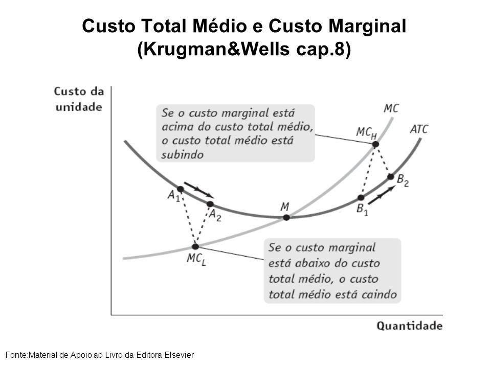 Custo Total Médio e Custo Marginal (Krugman&Wells cap.8)