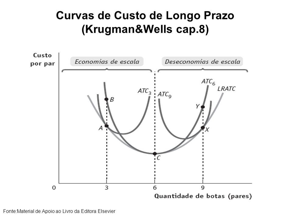 Curvas de Custo de Longo Prazo (Krugman&Wells cap.8)