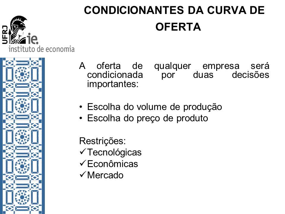 CONDICIONANTES DA CURVA DE OFERTA
