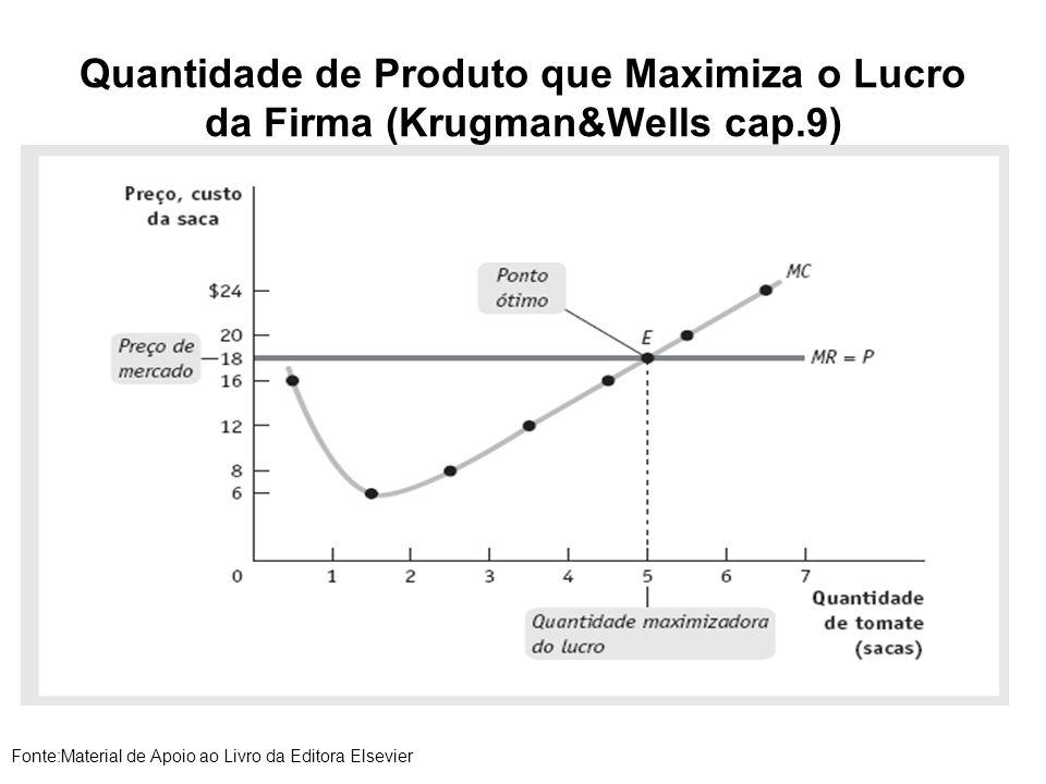 Quantidade de Produto que Maximiza o Lucro da Firma (Krugman&Wells cap