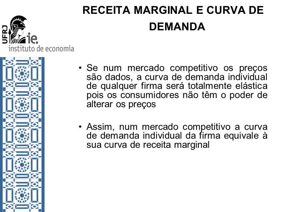 RECEITA MARGINAL E CURVA DE DEMANDA