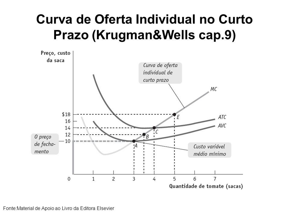 Curva de Oferta Individual no Curto Prazo (Krugman&Wells cap.9)