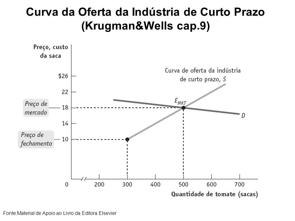 Curva da Oferta da Indústria de Curto Prazo (Krugman&Wells cap.9)