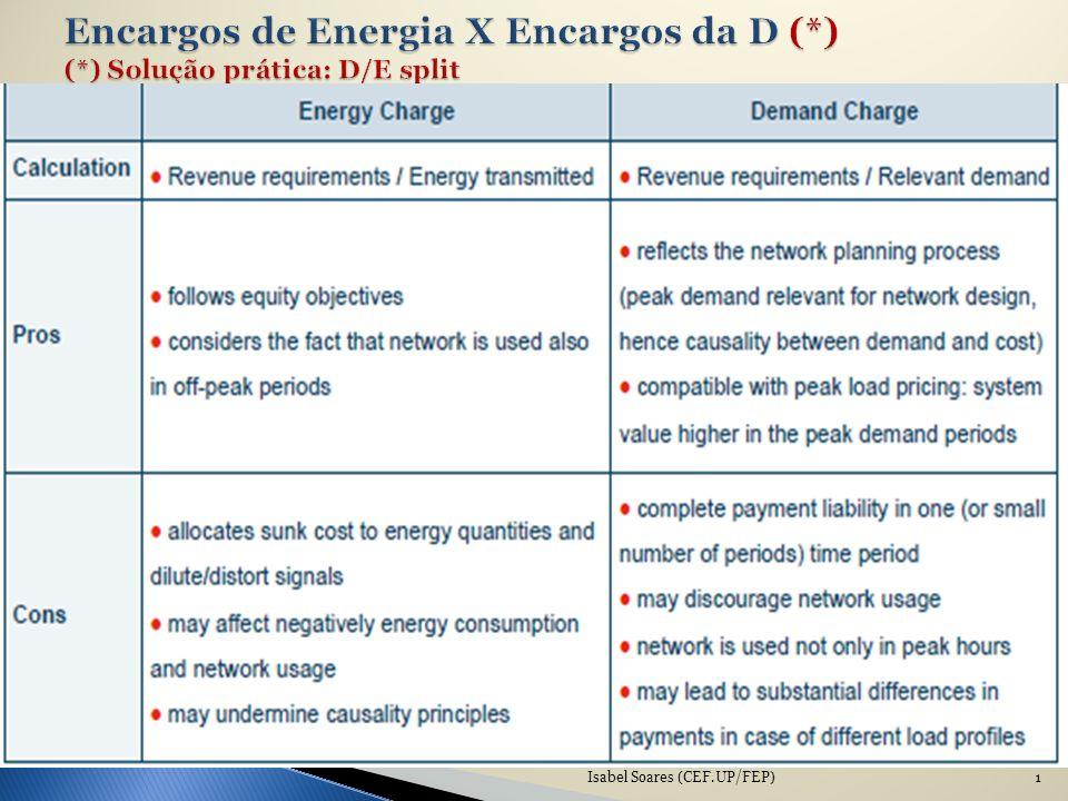 Encargos de Energia X Encargos da D (*) (*) Solução prática: D/E split