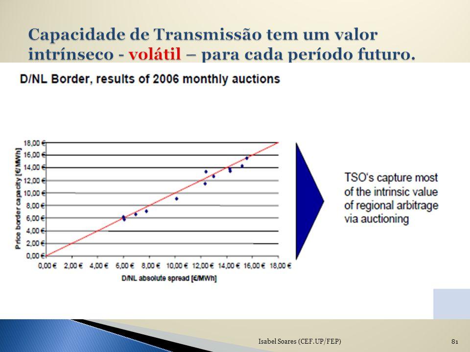 Capacidade de Transmissão tem um valor intrínseco - volátil – para cada período futuro.
