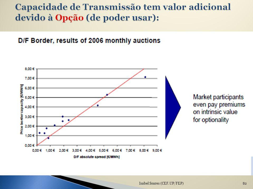 Capacidade de Transmissão tem valor adicional devido à Opção (de poder usar):