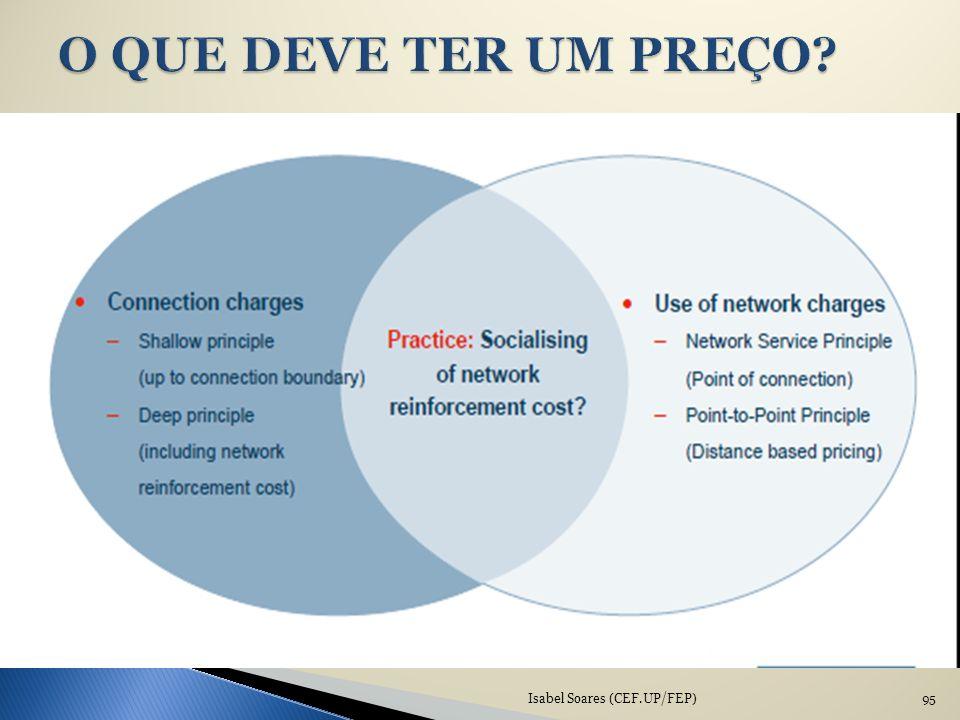 O QUE DEVE TER UM PREÇO Isabel Soares (CEF.UP/FEP)
