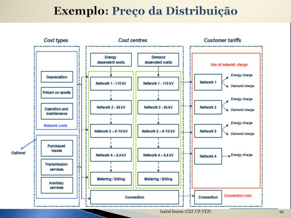 Exemplo: Preço da Distribuição