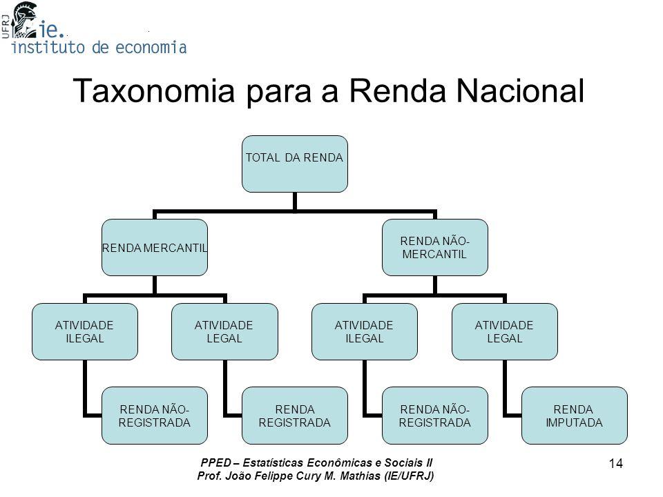 Taxonomia para a Renda Nacional
