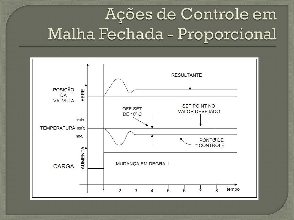 Ações de Controle em Malha Fechada - Proporcional
