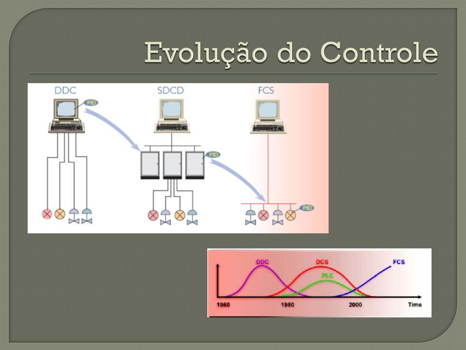 Evolução do Controle