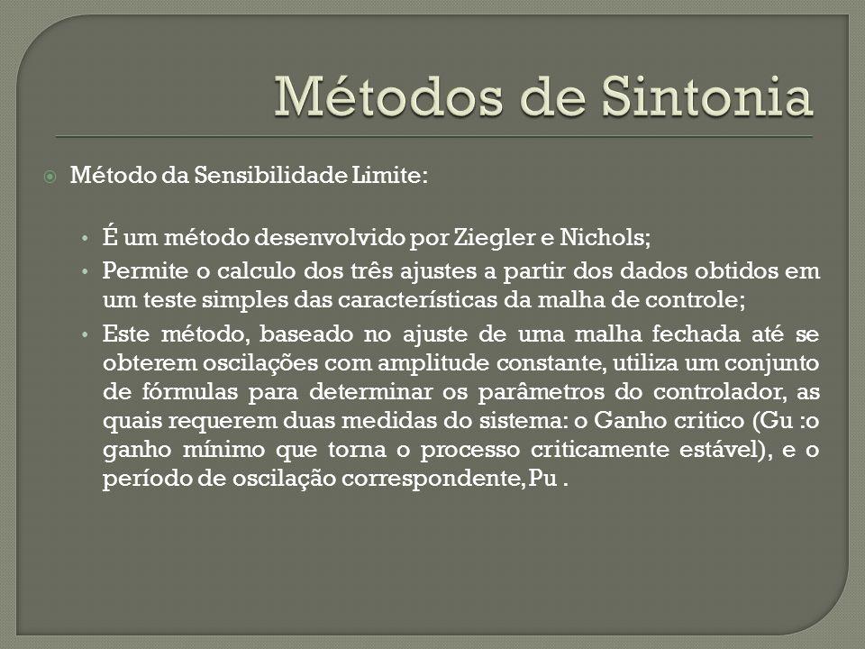 Métodos de Sintonia Método da Sensibilidade Limite: